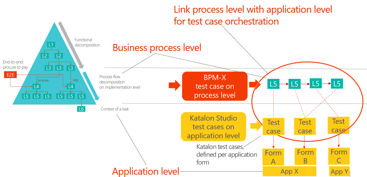 Test automation with Microsoft Visio and Katalon Studio