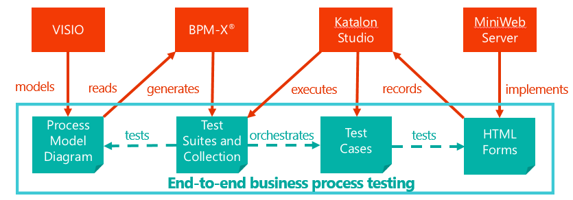 Tools and deliverables to link the business processes with the application for automation of testing