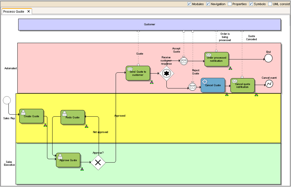 Boost productivity in various project scenarios with the oracle bpa oracle bpa suite bpmn process flow ccuart Gallery