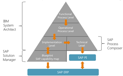 How to bridge SAP Solution Manager with SAP Solution Composer as a part of SAP BPM / PI