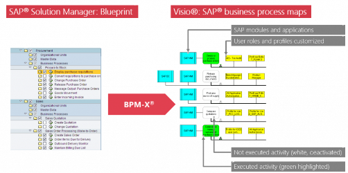 Re-documentation of SAP® ERP with Microsoft Visio®