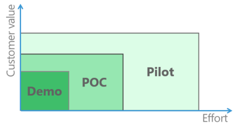 To POC or not to POC? – That is the question.