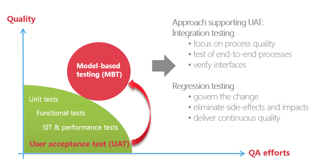 Model based testing approach