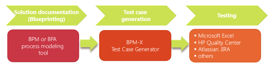 Model based testing process