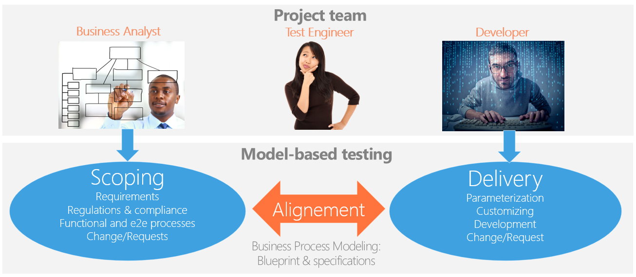 Model based testing project landscape