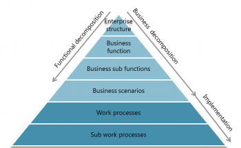 Business Architecture