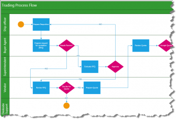 Visio2013 Cross Functional Flow