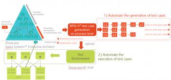 b_350_240_16777215_00_images_article-images_architects_discussions_eTOM_MBT_Automation_process-orchestration-of-test-cases.png