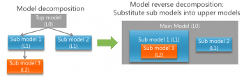 models substituded