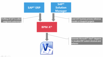 SAP Mash Up SSM ERP 1024x565