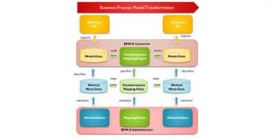 1.Business Process Model Transformation
