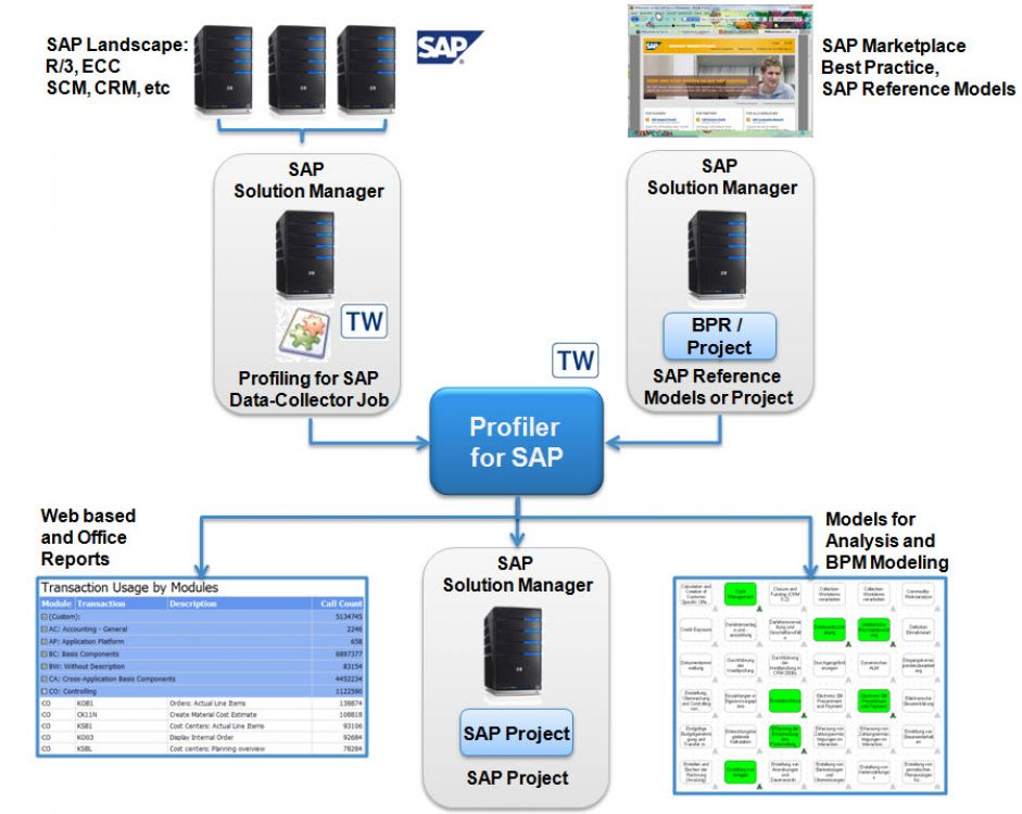 TransWare Profiling BPM Process BAM Activity Monitoring Reengineering Redocumentation Analysis SAP Solution Manager