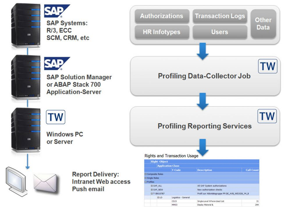 TransWare SAP Solution Manager Compliance Audit Authorization Management