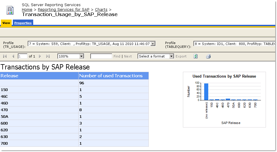 SAP Profiling Report Ta Version
