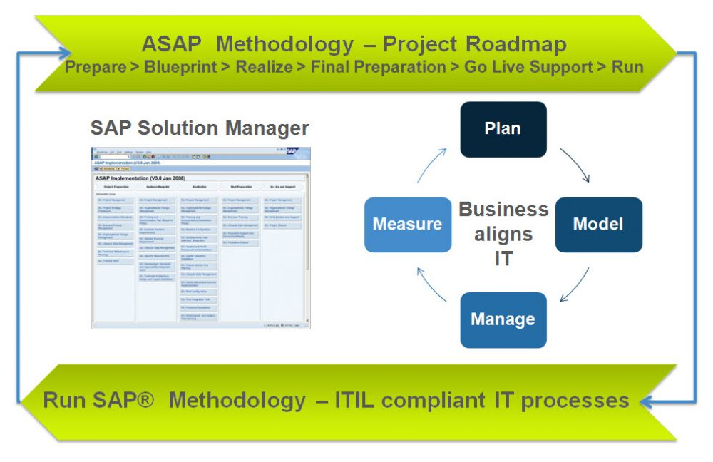 10 TransWare SAP Solution Manager Blueprinting BPM ASAP Run SAP