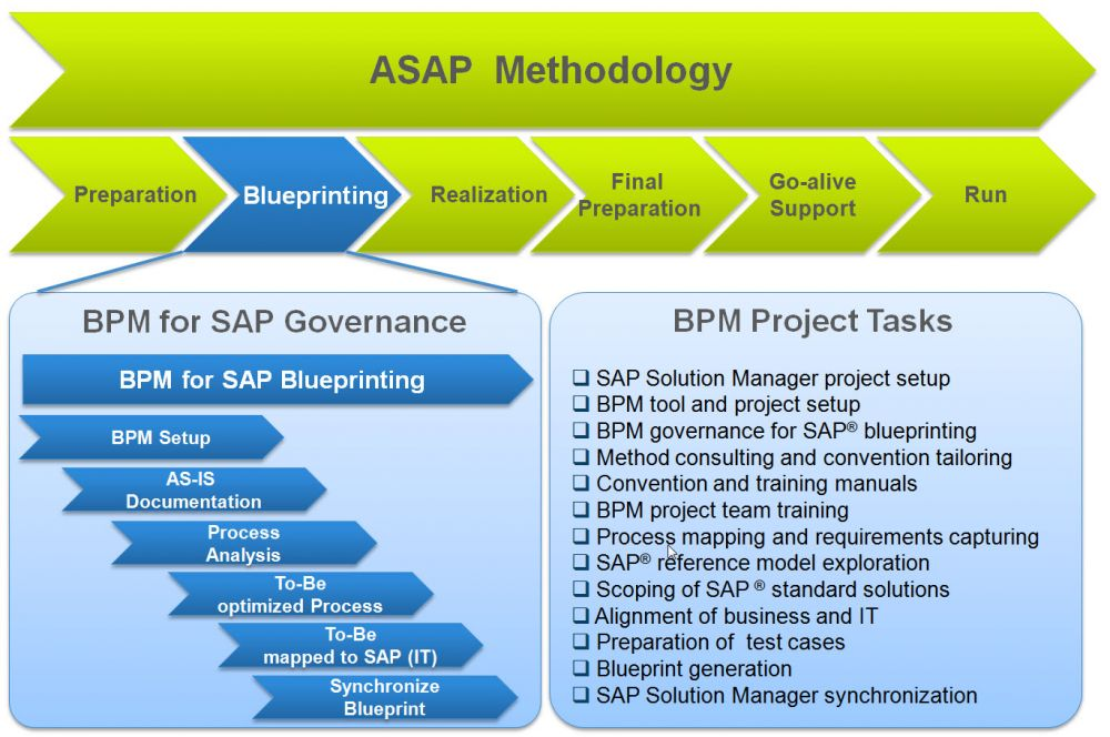 20 TransWare SAP Solution Manager Blueprinting BPM ASAP Run SAP