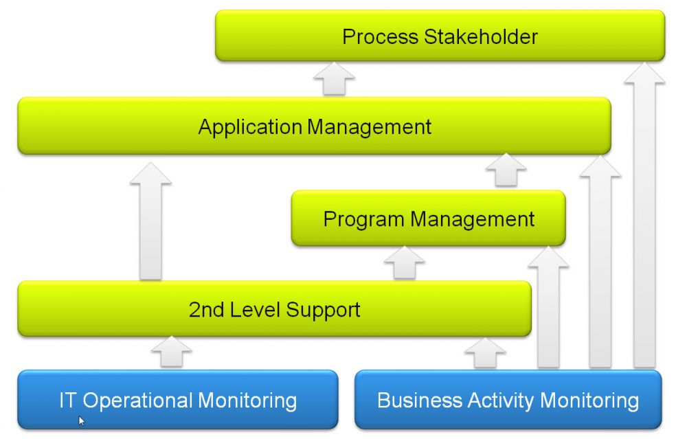 30_TransWare_SAP_Solution_Manager_Monitoring_Notification_and_Escalation