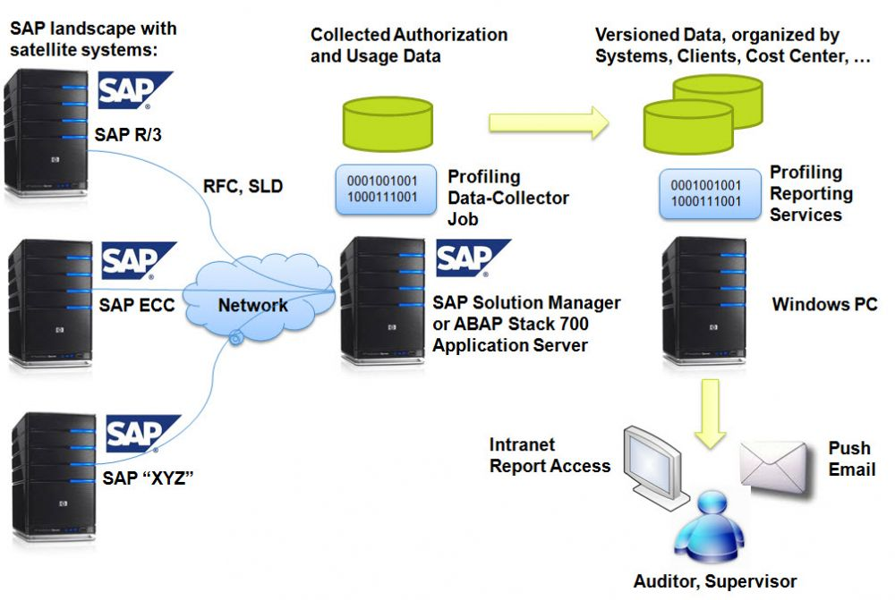 TransWare SAP Solution Manager Compliance Monitor Overview