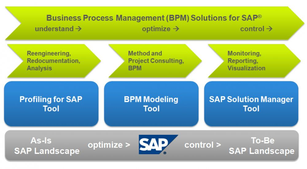 TransWare SAP Solution Manager Reengineering BPM BAM Profiling Modeling
