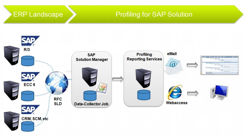 TransWare SAP Solution Manager Profiling Overview RBE BPM BAM