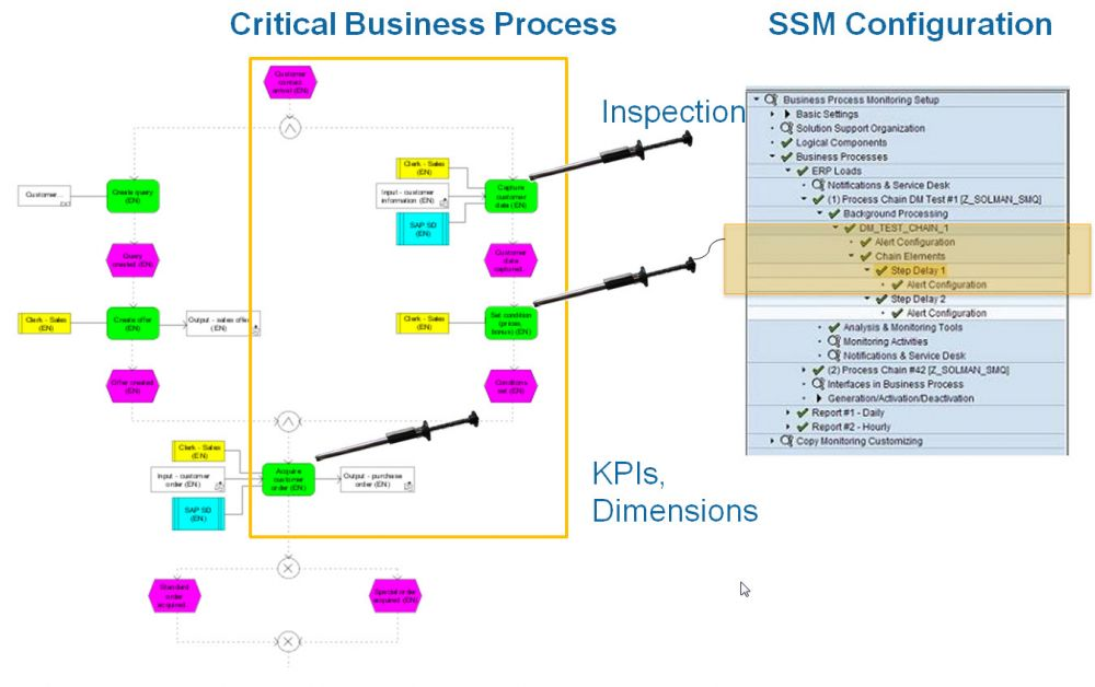 TransWare SAP Solution Manager Monitoring BAM Process Configuration