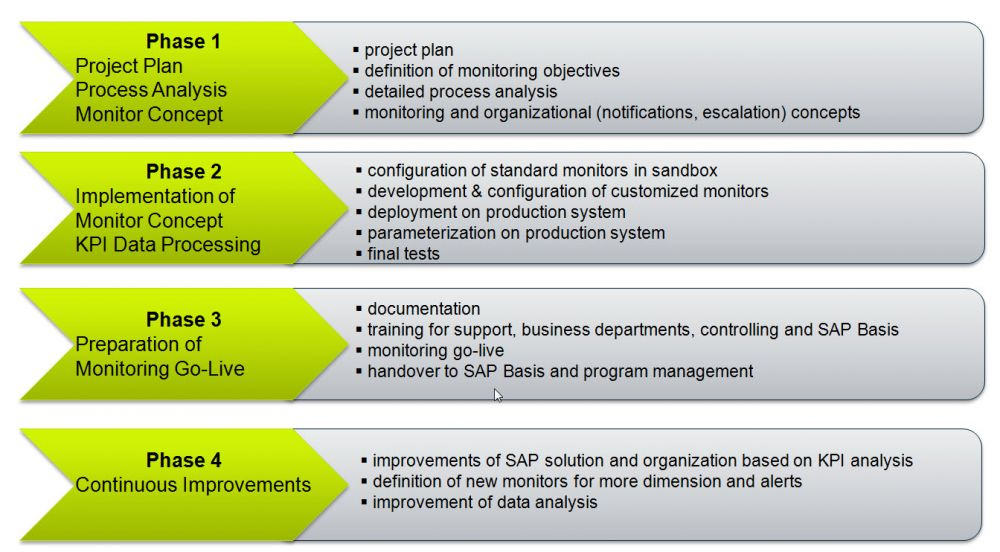 TransWare SAP Solution Manager Monitoring Project Phases