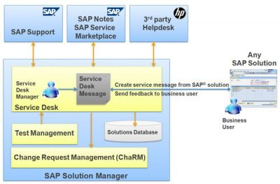 10_TransWare_SAP_Solution_Manager_Service_Desk_ChaRM_Testing