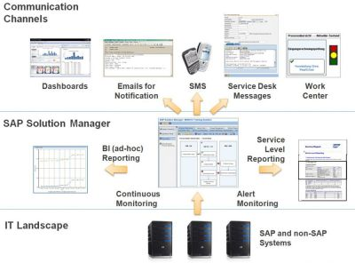 20_TransWare_SAP_Solution_Manager_Business_Activity_Monitoring_BAM