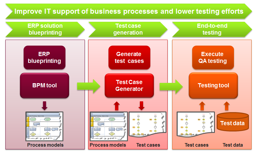 Improve software quality with model-based testing - Transware AG