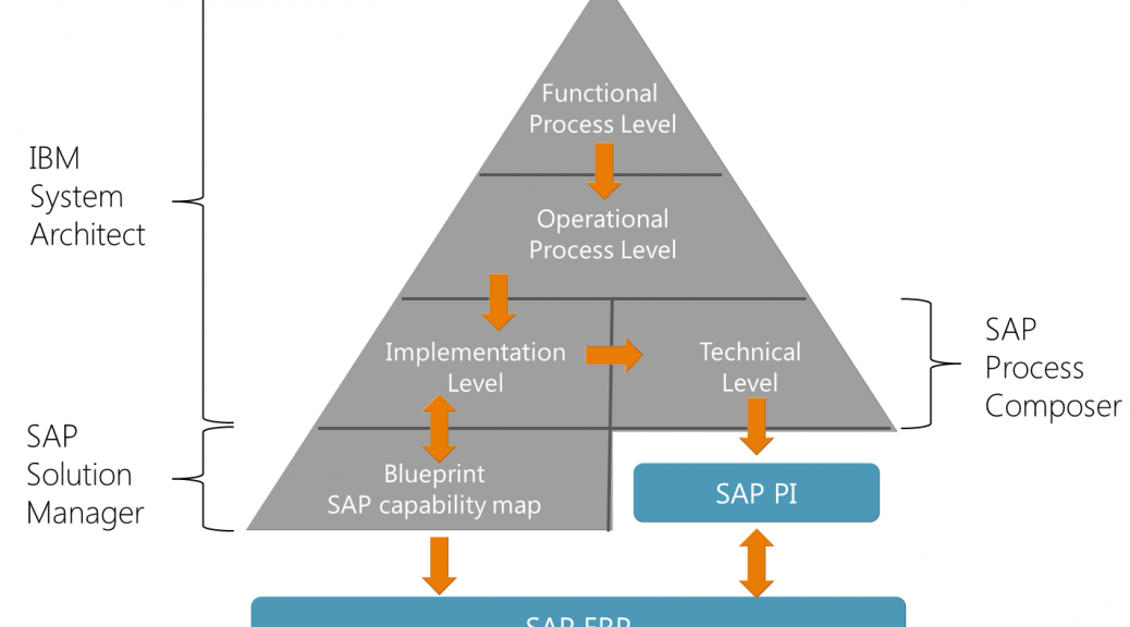 how to become sap solution architect