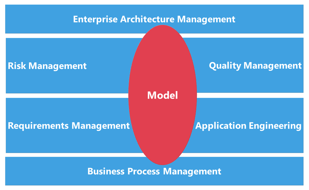 Manage requirements and risks in ARIS for process-driven